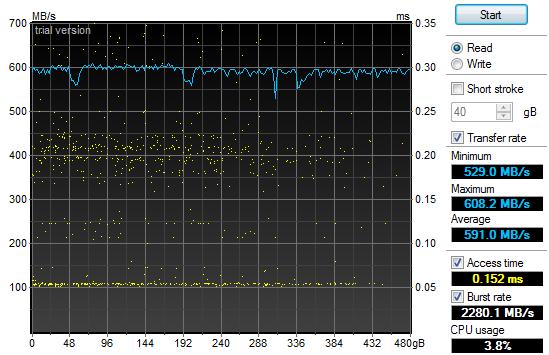 SSD Read Graph
